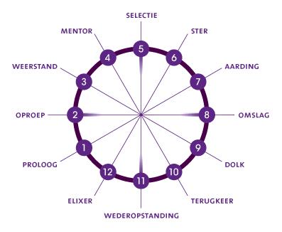Tekening-cirkel-met-12-fasen-NL-voor-website